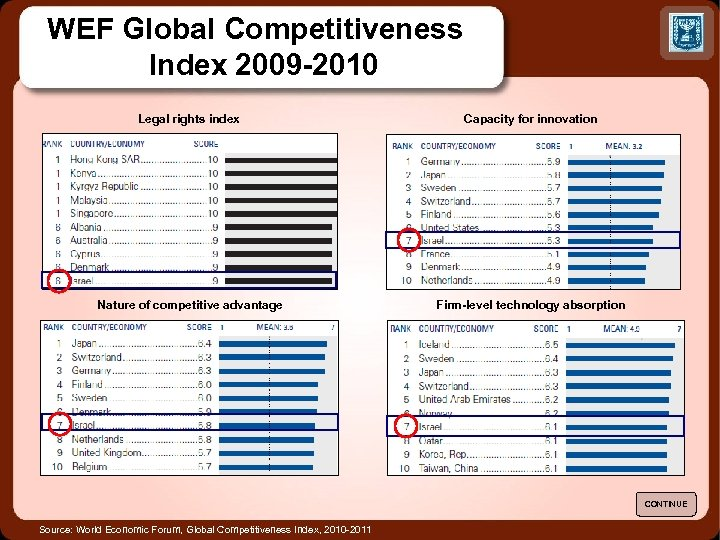 WEF Global Competitiveness Index 2009 -2010 Legal rights index Capacity for innovation Nature of