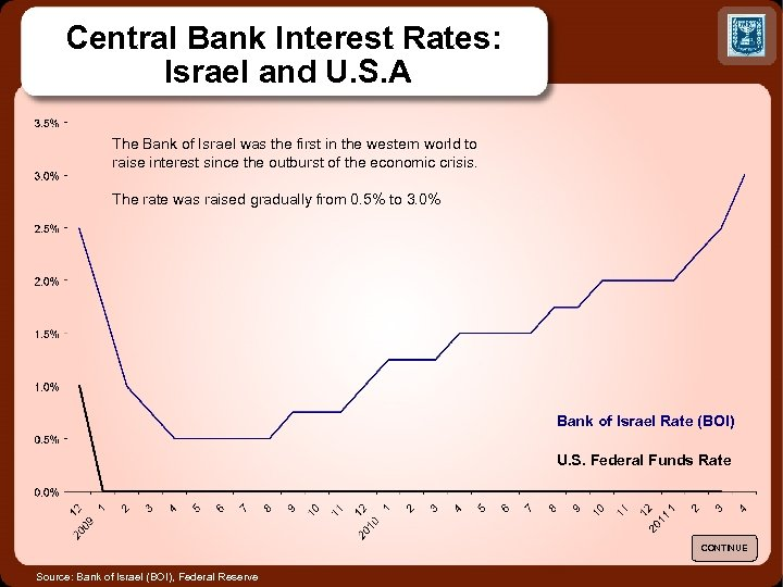 Central Bank Interest Rates: Israel and U. S. A The Bank of Israel was