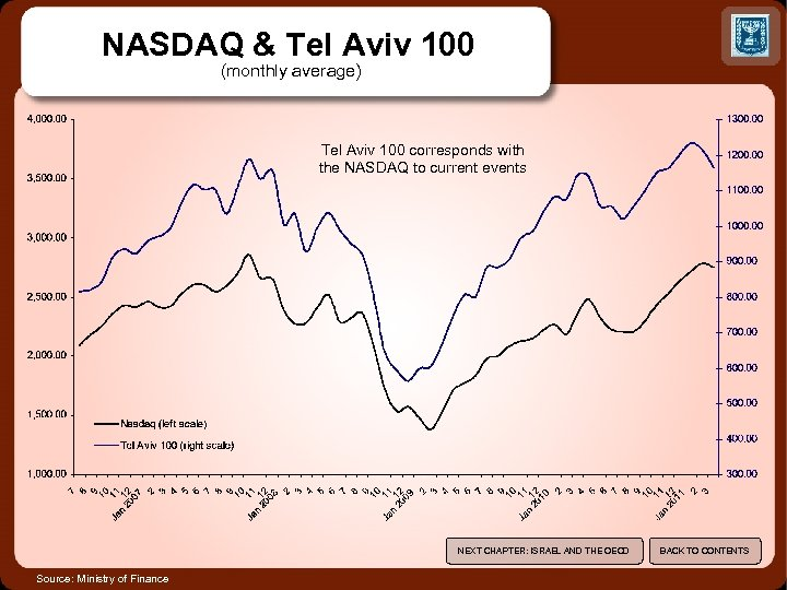 NASDAQ & Tel Aviv 100 (monthly average) Tel Aviv 100 corresponds with the NASDAQ