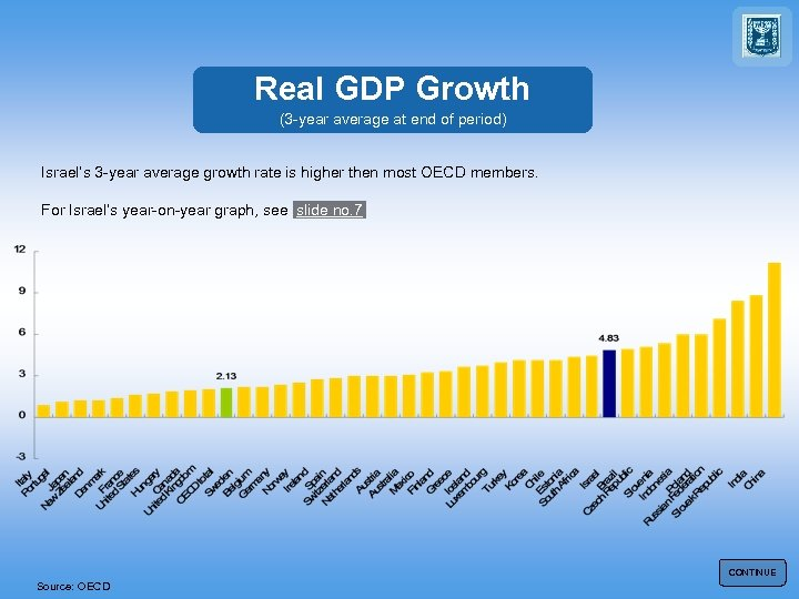 Real GDP Growth (3 -year average at end of period) Israel's 3 -year average