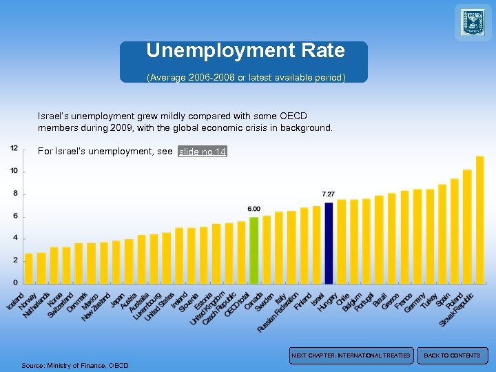 Unemployment Rate (Average 2006 -2008 or latest available period) Israel's unemployment grew mildly compared