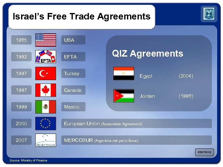 Israel's Free Trade Agreements 1985 USA 1992 EFTA 1997 Turkey 1997 Canada QIZ Agreements
