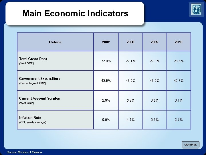 Main Economic Indicators Criteria Total Gross Debt (% of GDP) Government Expenditure (Percentage of