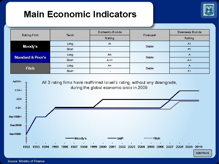 Main Economic Indicators Rating Firm Term - Long AA- Short A-1+ Long A+ Short