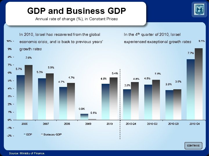 GDP and Business GDP Annual rate of change (%), in Constant Prices In 2010,