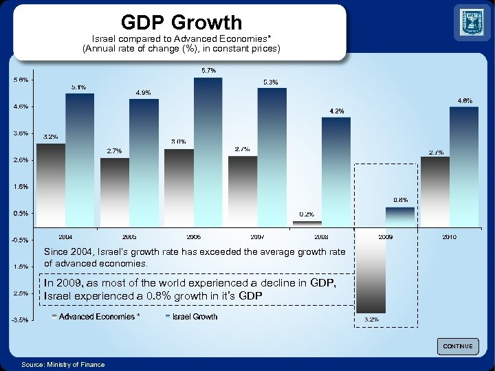 GDP Growth Israel compared to Advanced Economies* (Annual rate of change (%), in constant