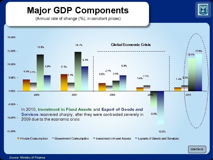 Major GDP Components (Annual rate of change (%), in constant prices) Global Economic Crisis