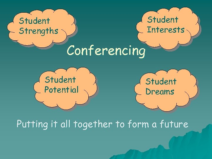 Student Interests Student Strengths Conferencing Student Potential Student Dreams Putting it all together to