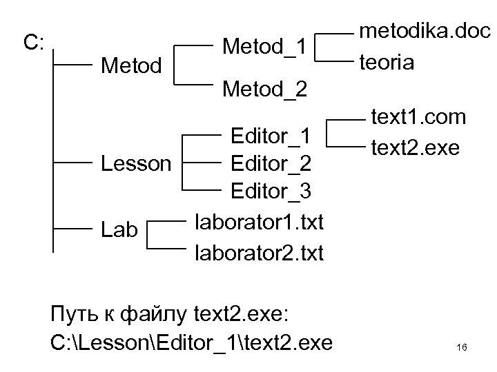 С: Metod Lesson Lab Metod_1 metodika. doc teoria Metod_2 Editor_1 Editor_2 Editor_3 laborator 1.