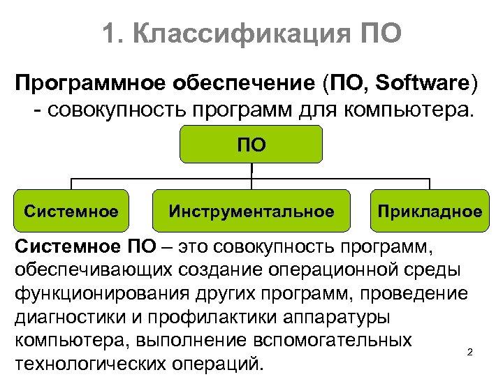 1. Классификация ПО Программное обеспечение (ПО, Software) совокупность программ для компьютера. ПО Системное Инструментальное