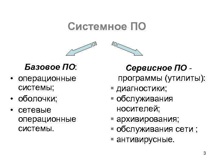 Системное ПО Базовое ПО: • операционные системы; • оболочки; • сетевые операционные системы. Сервисное