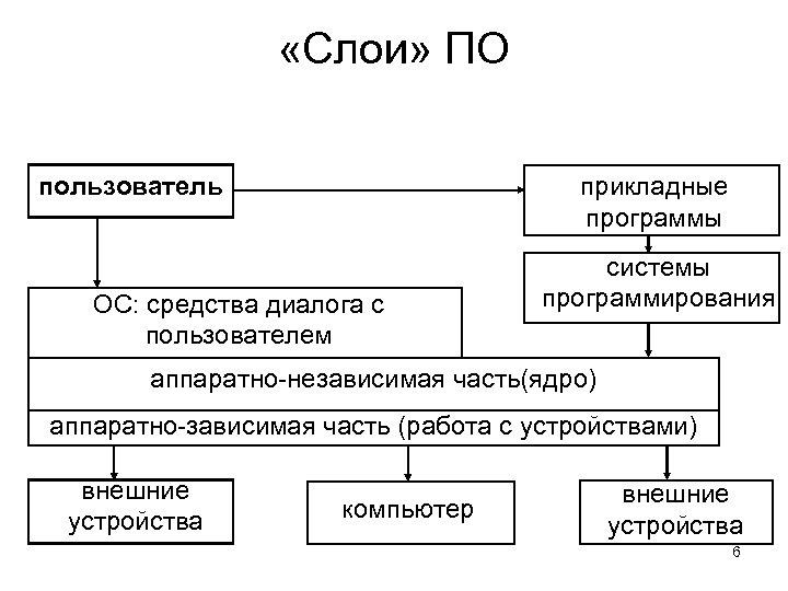 «Слои» ПО пользователь прикладные программы ОС: средства диалога с пользователем системы программирования аппаратно