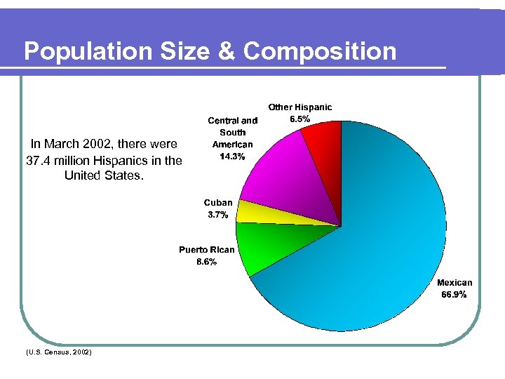Population Size & Composition In March 2002, there were 37. 4 million Hispanics in