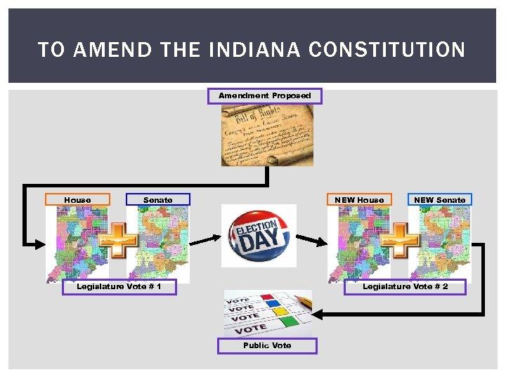 TO AMEND THE INDIANA CONSTITUTION Amendment Proposed House Senate NEW House Legislature Vote #