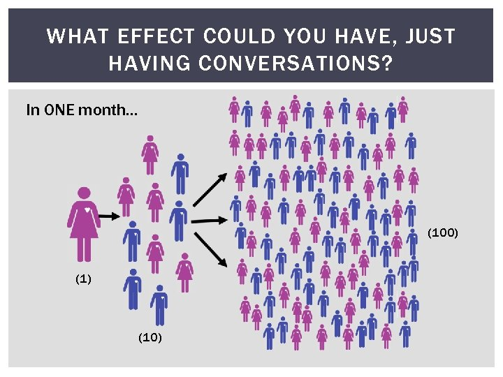 WHAT EFFECT COULD YOU HAVE, JUST HAVING CONVERSATIONS? In ONE month… (100) (10)