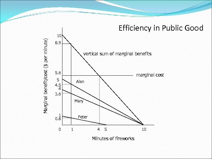 Efficiency in Public Good Marginal benefit/cost ($ per minute) 10 8. 9 vertical sum