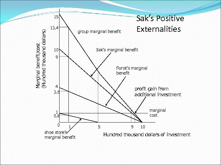 Sak's Positive Externalities Marginal benefit/cost (Hundred thousand dollars) 15 13. 4 group marginal benefit