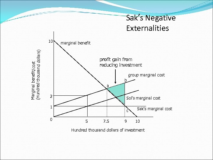 Sak's Negative Externalities Marginal benefit/cost (Hundred thousand dollars) 10 marginal benefit profit gain from