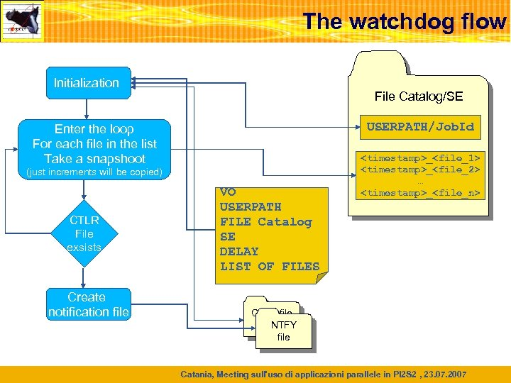 The watchdog flow Initialization File Catalog/SE USERPATH/Job. Id Enter the loop For each file