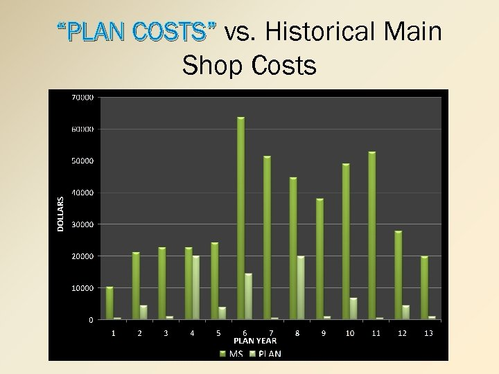 """PLAN COSTS"" vs. Historical Main Shop Costs"