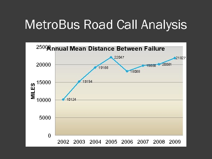 Metro. Bus Road Call Analysis 25000 Annual Mean Distance Between Failure 22047 MILES 20000