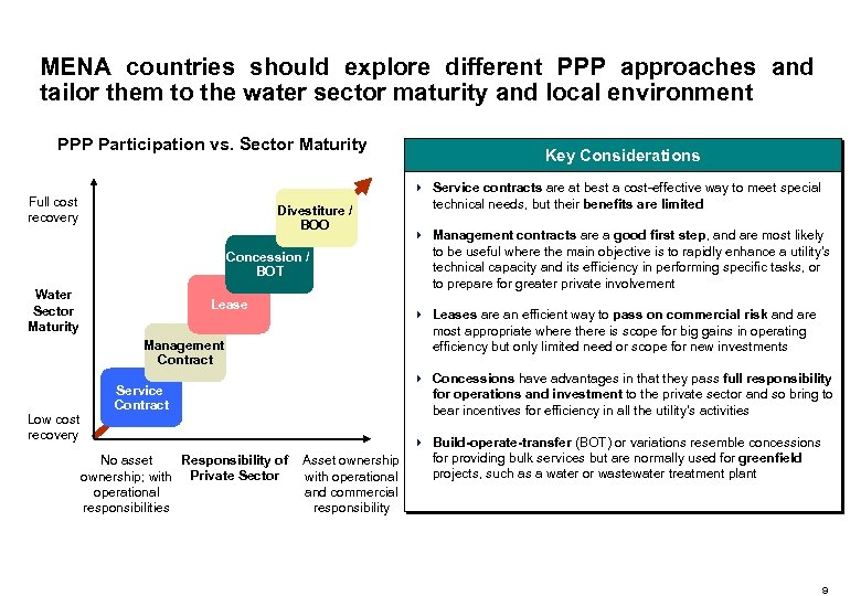 MENA countries should explore different PPP approaches and tailor them to the water sector