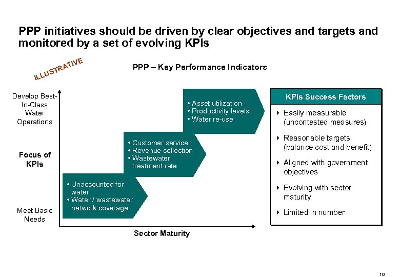 PPP initiatives should be driven by clear objectives and targets and monitored by a