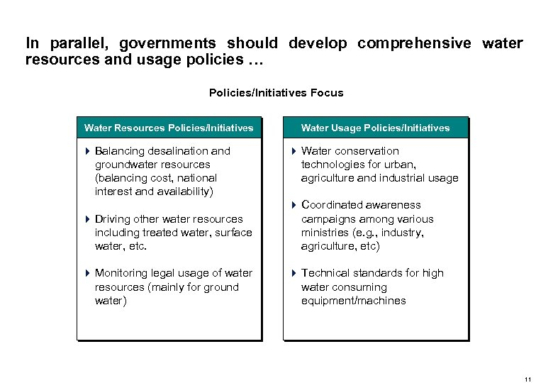 In parallel, governments should develop comprehensive water resources and usage policies … Policies/Initiatives Focus