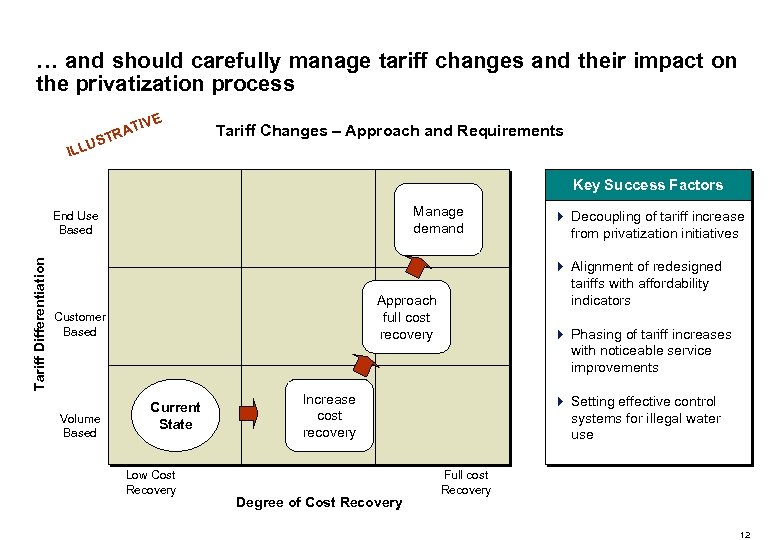 … and should carefully manage tariff changes and their impact on the privatization process