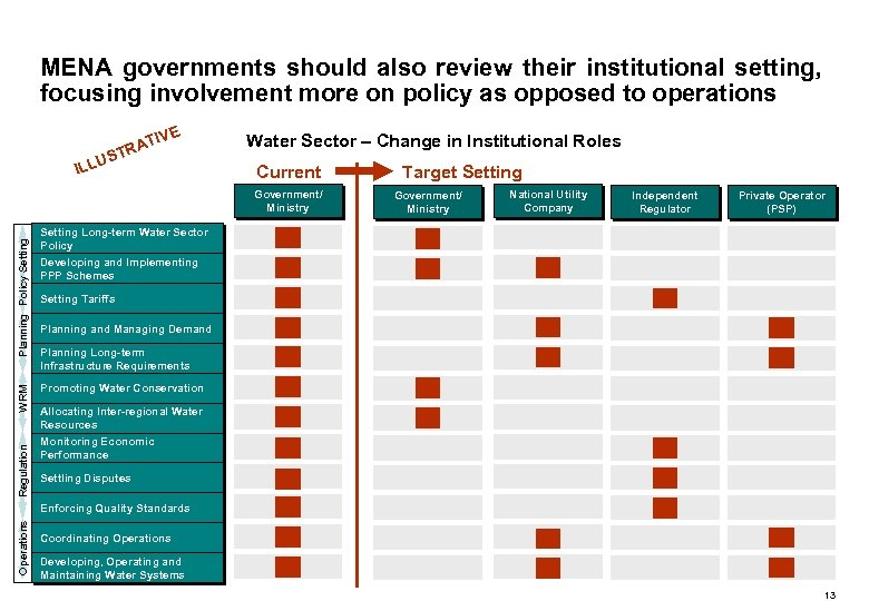 MENA governments should also review their institutional setting, focusing involvement more on policy as