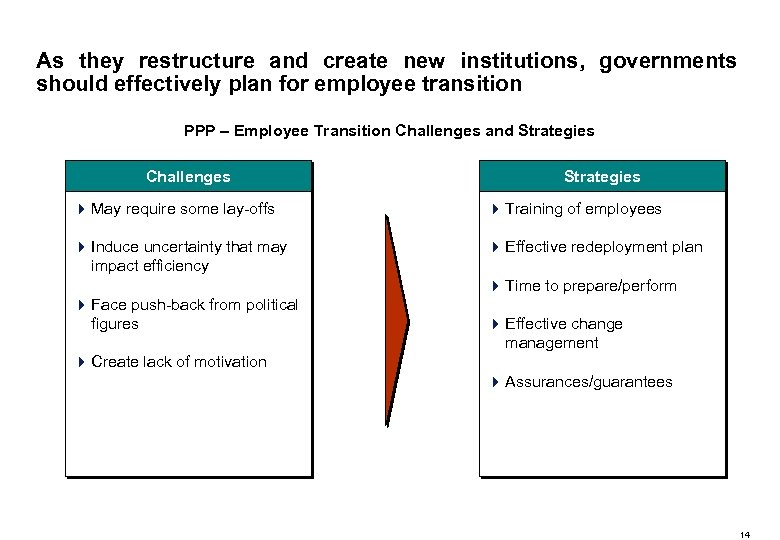 As they restructure and create new institutions, governments should effectively plan for employee transition
