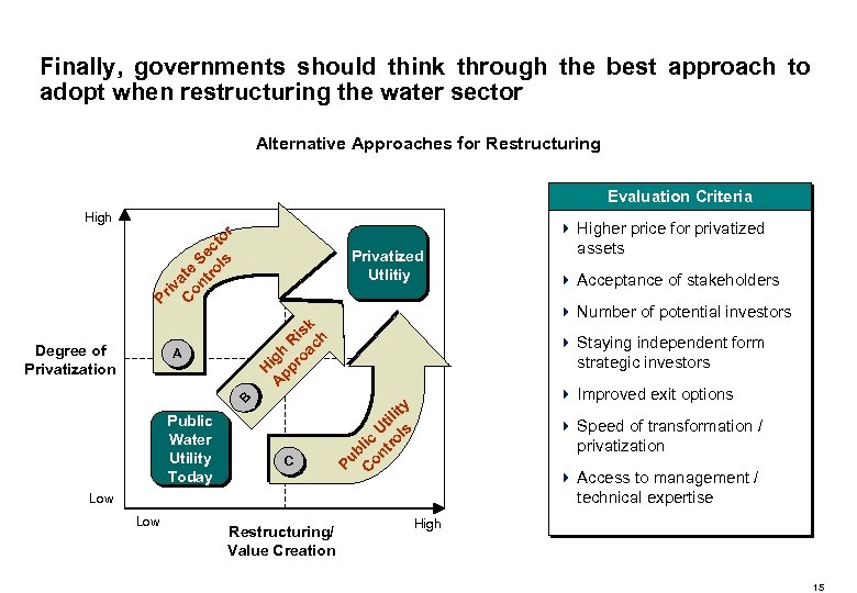 Finally, governments should think through the best approach to adopt when restructuring the water