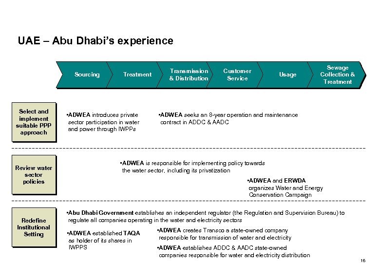 UAE – Abu Dhabi's experience Sourcing Select and implement suitable PPP approach Review water