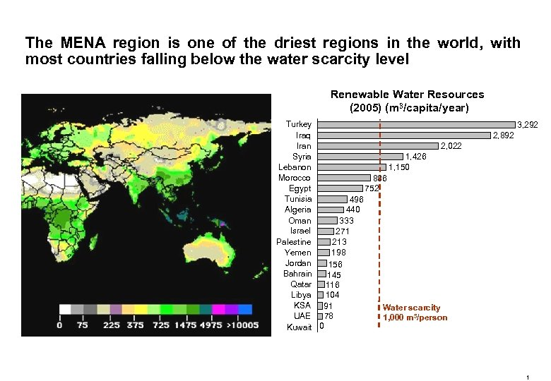 The MENA region is one of the driest regions in the world, with most