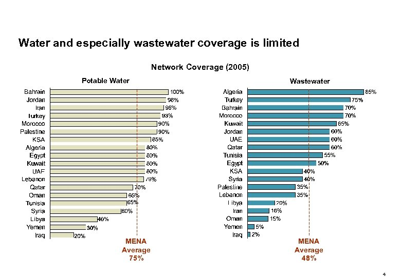 Water and especially wastewater coverage is limited Network Coverage (2005) Potable Water MENA Average