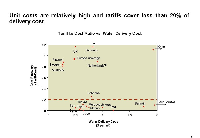 Unit costs are relatively high and tariffs cover less than 20% of delivery cost
