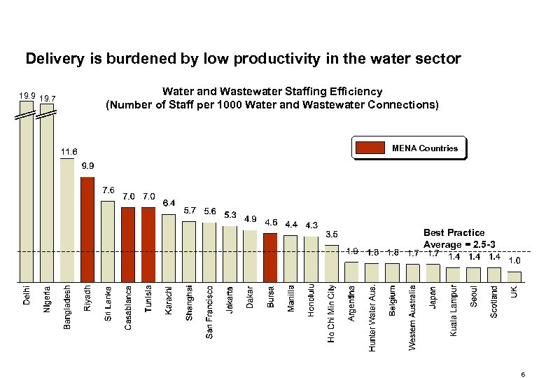 Delivery is burdened by low productivity in the water sector 19. 9 19. 7