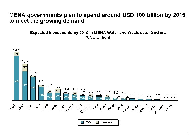 MENA governments plan to spend around USD 100 billion by 2015 to meet the