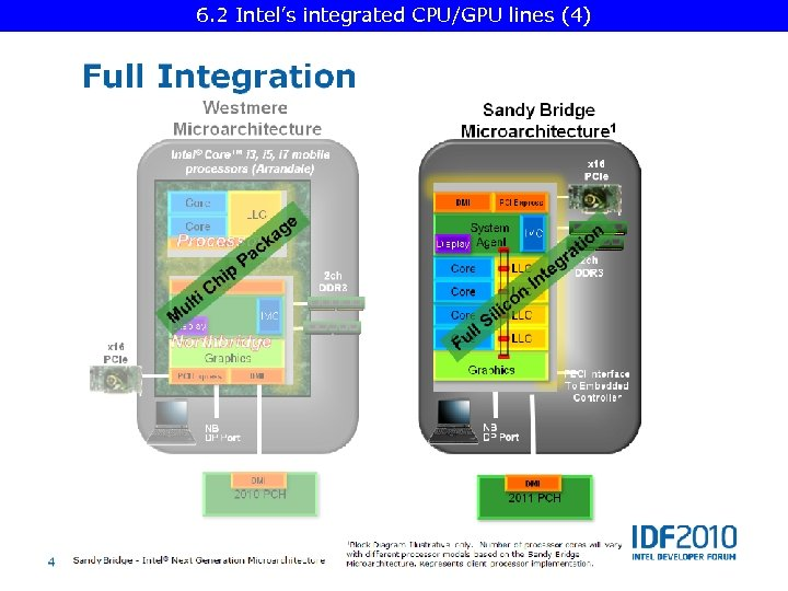 6. 2 Intel's integrated CPU/GPU lines (4)