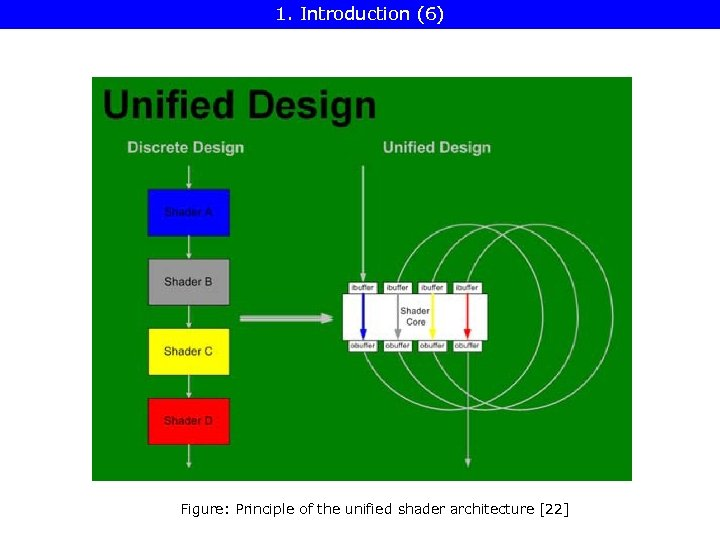 1. Introduction (6) Figure: Principle of the unified shader architecture [22]