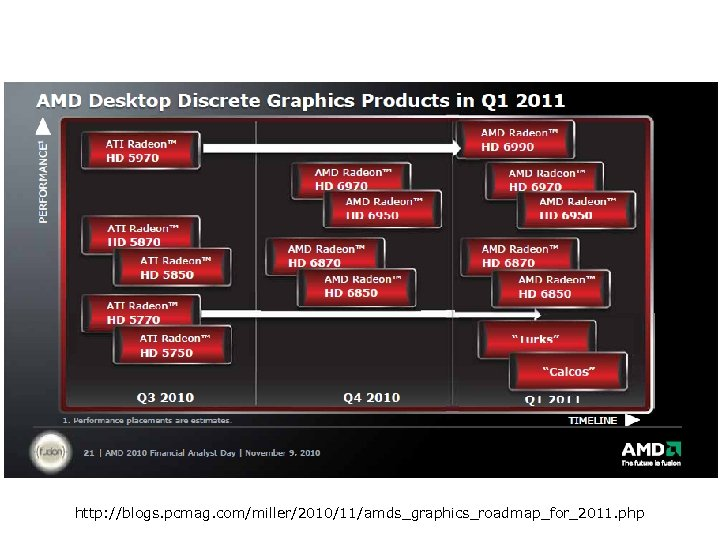 http: //blogs. pcmag. com/miller/2010/11/amds_graphics_roadmap_for_2011. php