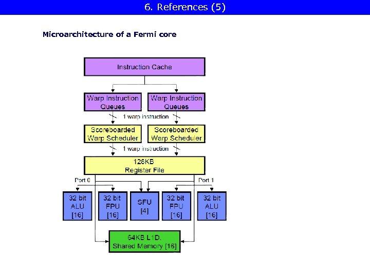 6. References (5) Microarchitecture of a Fermi core