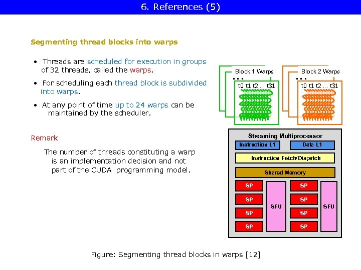 6. References (5) Segmenting thread blocks into warps • Threads are scheduled for execution