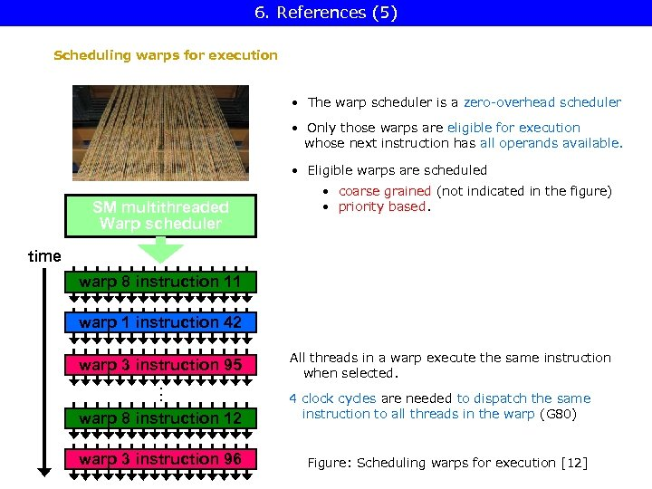 6. References (5) Scheduling warps for execution • The warp scheduler is a zero-overhead