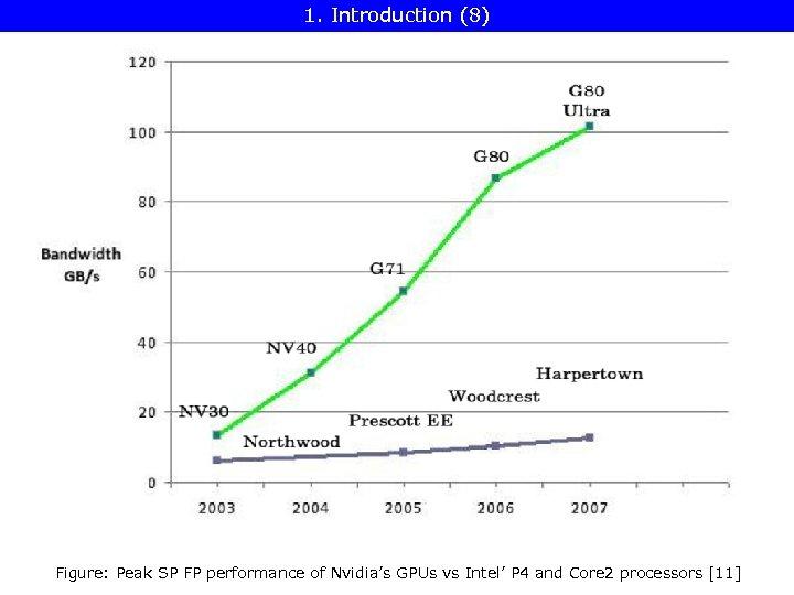 1. Introduction (8) Figure: Peak SP FP performance of Nvidia's GPUs vs Intel' P
