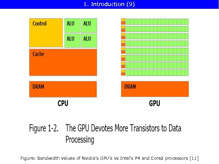 1. Introduction (9) Figure: Bandwidth values of Nvidia's GPU's vs Intel's P 4 and