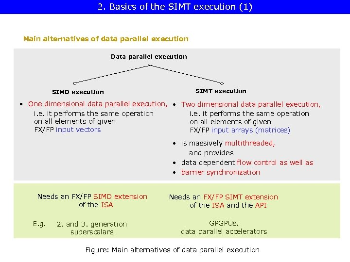 2. Basics of the SIMT execution (1) Main alternatives of data parallel execution Data