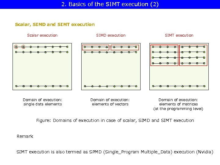 2. Basics of the SIMT execution (2) Scalar, SIMD and SIMT execution Scalar execution