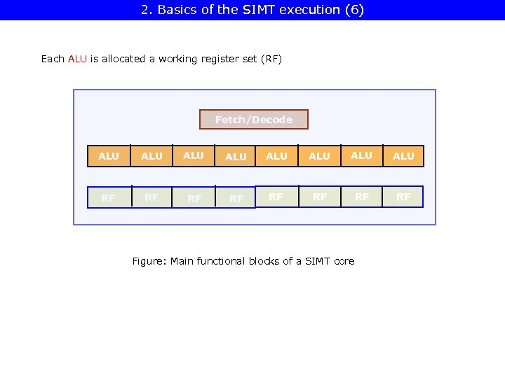 2. Basics of the SIMT execution (6) Each ALU is allocated a working register