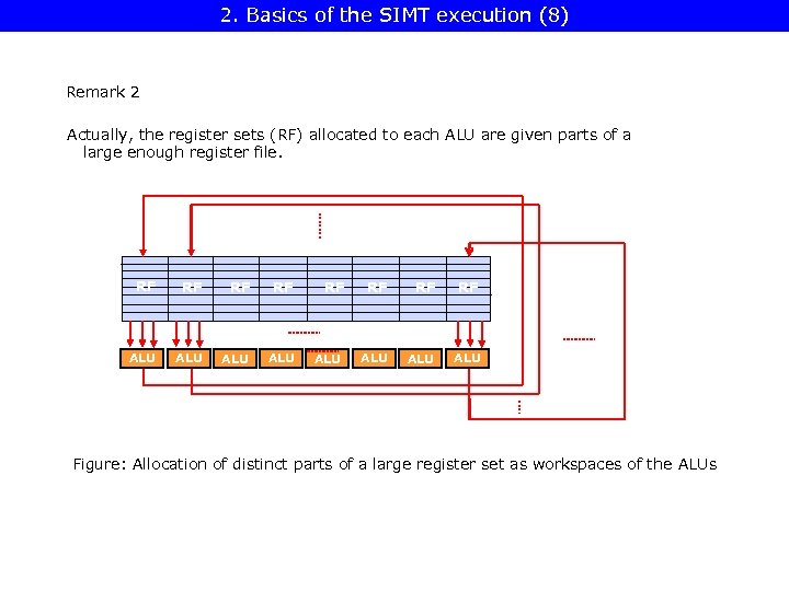 2. Basics of the SIMT execution (8) Remark 2 Actually, the register sets (RF)